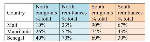"Table 1: Emigrants to and remittance flows from ""North"" and ""South"" for Mali, Mauretania and Senegal (data for 2010 in percent; source: World Bank 2011)"